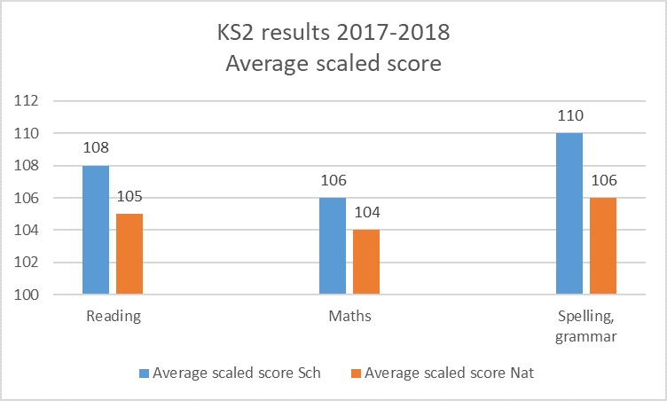Recent Results – Pennyhill Primary School
